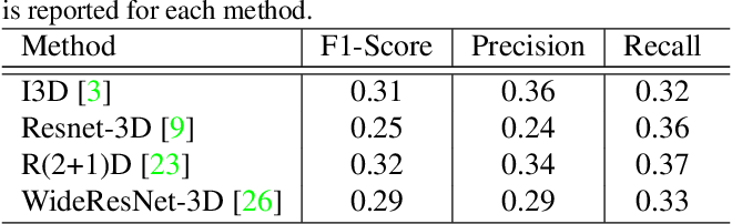 Figure 4 for TinyAction Challenge: Recognizing Real-world Low-resolution Activities in Videos