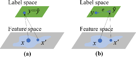 Figure 1 for Cross-Referencing Self-Training Network for Sound Event Detection in Audio Mixtures