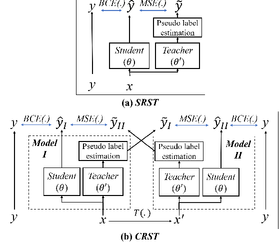 Figure 2 for Cross-Referencing Self-Training Network for Sound Event Detection in Audio Mixtures