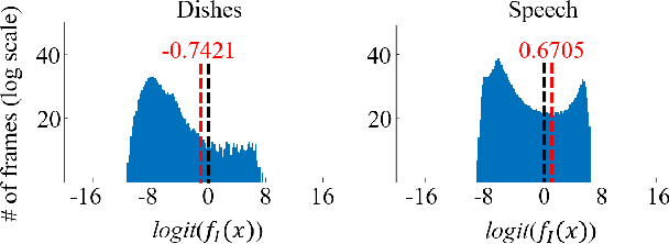 Figure 3 for Cross-Referencing Self-Training Network for Sound Event Detection in Audio Mixtures