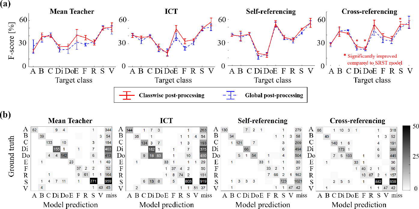 Figure 4 for Cross-Referencing Self-Training Network for Sound Event Detection in Audio Mixtures