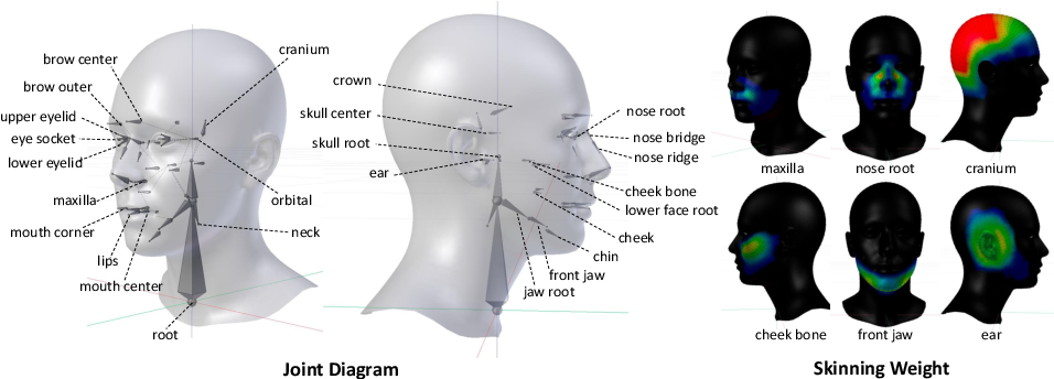 Figure 1 for JNR: Joint-based Neural Rig Representation for Compact 3D Face Modeling