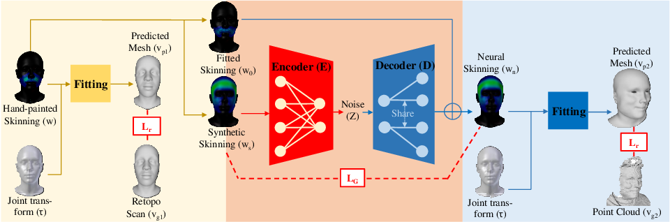 Figure 3 for JNR: Joint-based Neural Rig Representation for Compact 3D Face Modeling