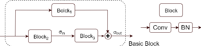 Figure 2 for On Breiman's Dilemma in Neural Networks: Phase Transitions of Margin Dynamics