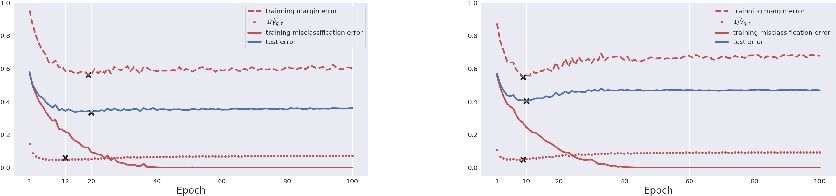 Figure 4 for On Breiman's Dilemma in Neural Networks: Phase Transitions of Margin Dynamics