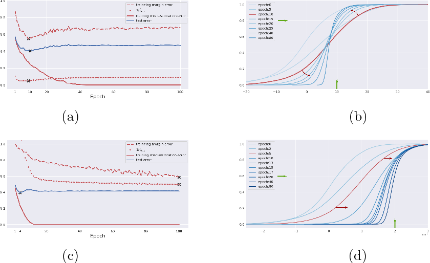 Figure 1 for On Breiman's Dilemma in Neural Networks: Phase Transitions of Margin Dynamics