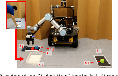 Figure 1 for Reactive Task and Motion Planning under Temporal Logic Specifications