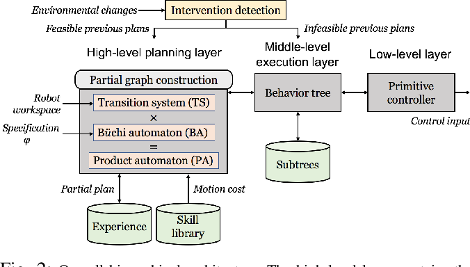 Figure 2 for Reactive Task and Motion Planning under Temporal Logic Specifications