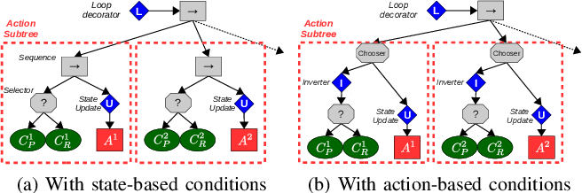 Figure 3 for Reactive Task and Motion Planning under Temporal Logic Specifications