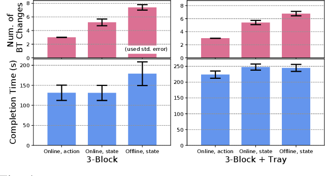 Figure 4 for Reactive Task and Motion Planning under Temporal Logic Specifications