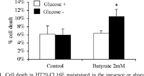 Fig. 4. Cell death in HT29-Cl.16E maintained in the presence or absence of glucose. Cells were incubated or not for 24 h with 2 mM butyrate in glucose-rich (glucose ) or glucose-free (glucose ) culture medium. Percent cell death was assessed by LDH measurements as described in MATERIALS AND METHODS. Values are means SE of 3 separate experiments. *P 0.05 relative to control cells in glucose-rich medium.