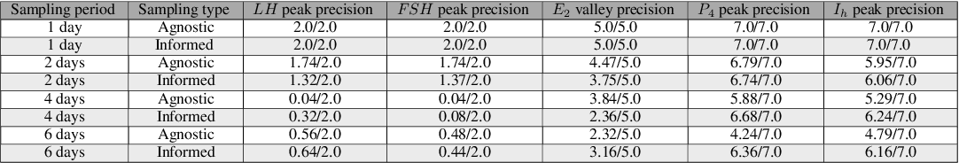 Figure 2 for Towards Personalized Modeling of the Female Hormonal Cycle: Experiments with Mechanistic Models and Gaussian Processes