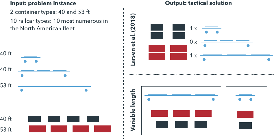 Figure 1 for A language processing algorithm for predicting tactical solutions to an operational planning problem under uncertainty