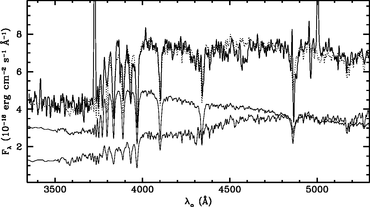 Fig. 3.— Keck LRIS spectrum of the companion ∼ 2′′ N of PG1700+518 (heavy line; see Paper 1 for details). The dotted line is the best-fit composite model, comprising an 85 Myr instantaneous burst (upper light line) and an exponentially decreasing star-formation model with a maximum age of 10 Gyr and a time constant of 5 Gyr (lower light line). Both components are multiplied by a reddening curve derived from an embedded-dust model, as described in the text. The apparent [O II] λ3727 and [O III] λ5007 emission lines are not intrinsic to the companion, but are due to general extended emission around the QSO. Weaker, but significant, emission is also present at Hβ, Hγ, [Ne III] λ3868, and [O III] λ4959. Similar emission (but with a higher velocity) in the region used to subtract scattered light from the QSO distorts the Hβ and Hγ absorption profiles (these negative residuals have been corrected for the strong [O II] and [O III] lines).