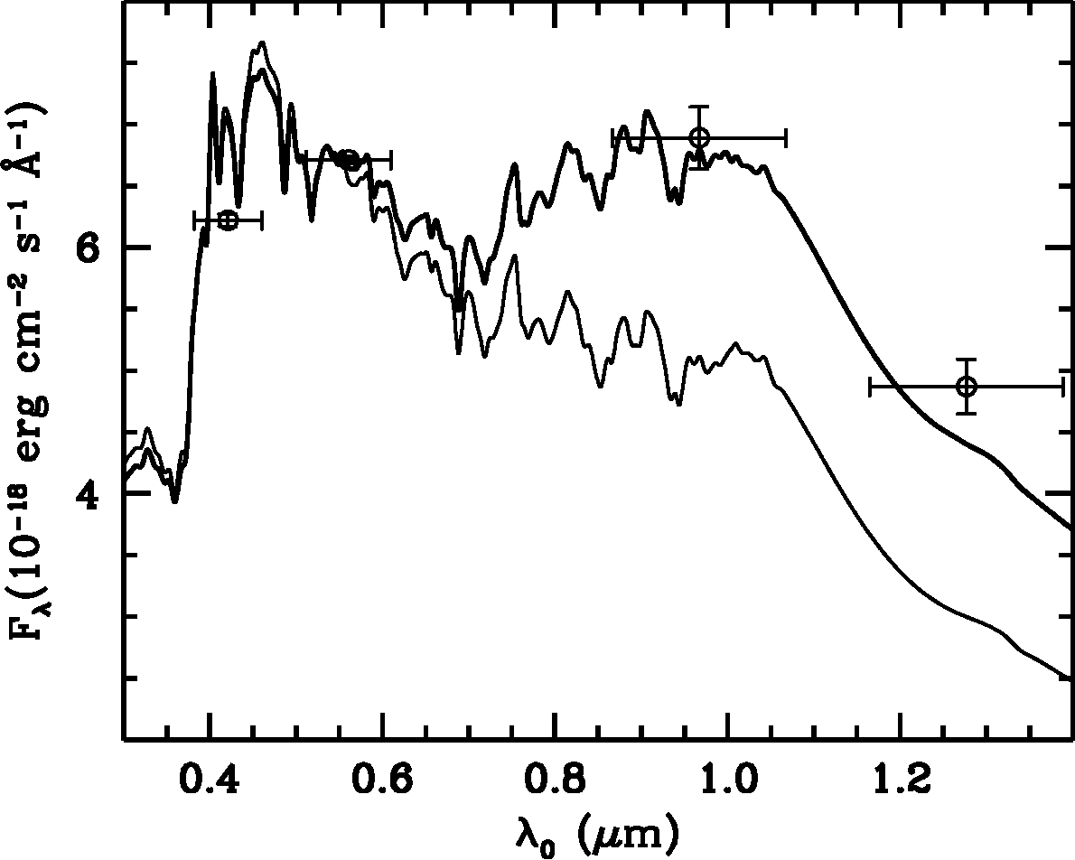 Fig. 4.— Photometry of the PG1700+518 companion galaxy. The lighter trace shows a model SED comprising instantaneous bursts with ages of 0.114 and 10 Gyrs, and the heavier trace shows the same model as is shown in Fig. 3, renormalized to fit the photometric data.