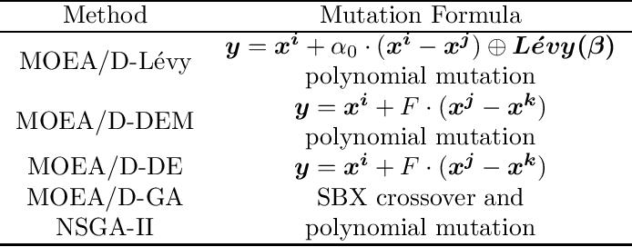 Figure 4 for Solving Portfolio Optimization Problems Using MOEA/D and Levy Flight
