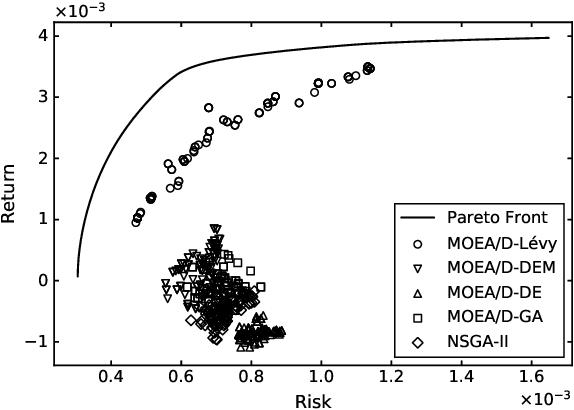 Figure 1 for Solving Portfolio Optimization Problems Using MOEA/D and Levy Flight
