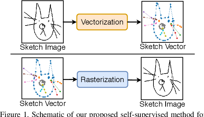 Figure 1 for Vectorization and Rasterization: Self-Supervised Learning for Sketch and Handwriting