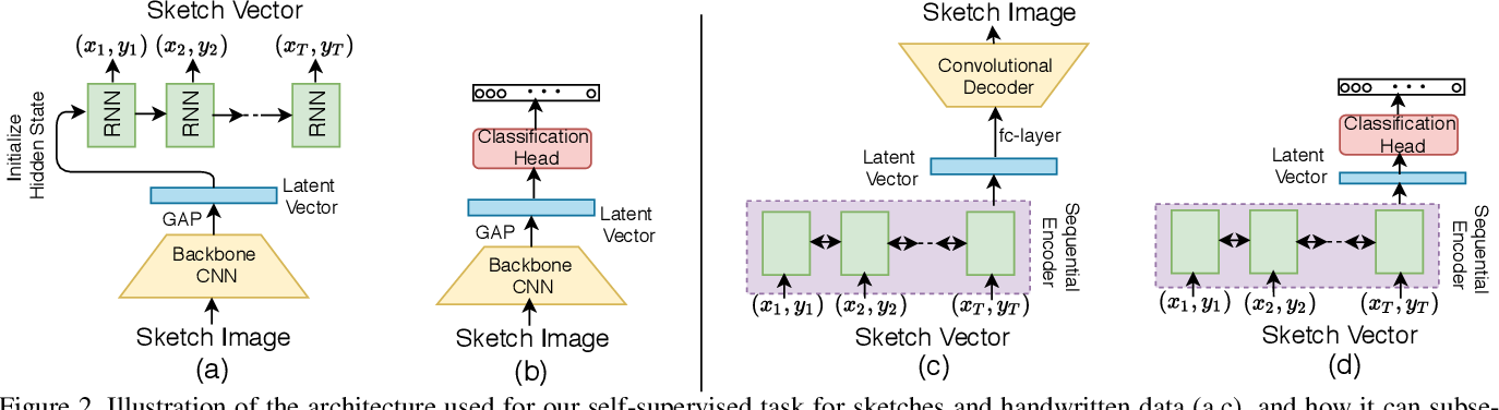 Figure 2 for Vectorization and Rasterization: Self-Supervised Learning for Sketch and Handwriting