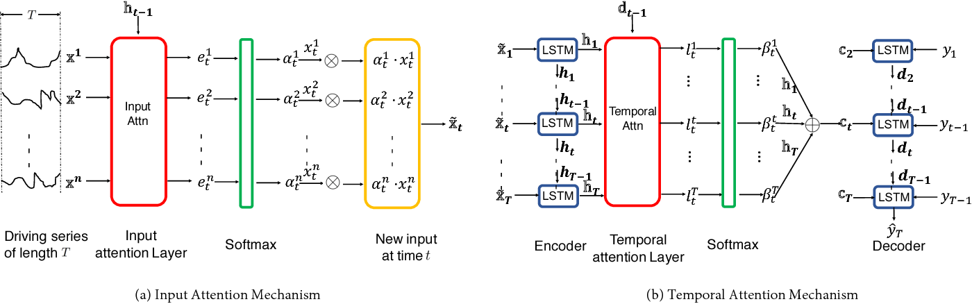 PDF] A Dual-Stage Attention-Based Recurrent Neural Network for Time