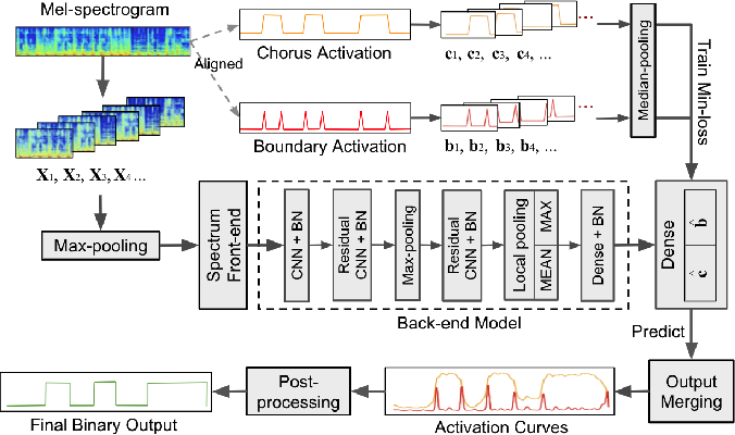 Figure 1 for Supervised Chorus Detection for Popular Music Using Convolutional Neural Network and Multi-task Learning