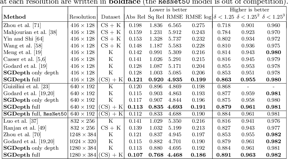 Figure 2 for Self-Supervised Monocular Depth Estimation: Solving the Dynamic Object Problem by Semantic Guidance