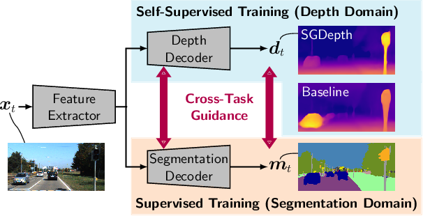 Figure 1 for Self-Supervised Monocular Depth Estimation: Solving the Dynamic Object Problem by Semantic Guidance
