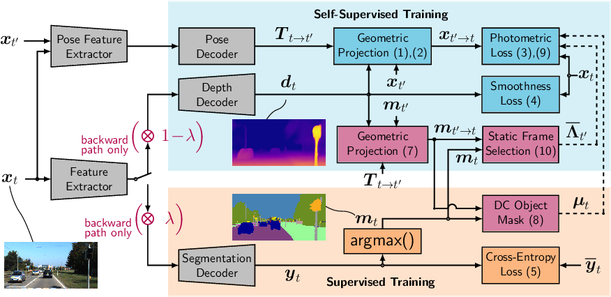 Figure 3 for Self-Supervised Monocular Depth Estimation: Solving the Dynamic Object Problem by Semantic Guidance