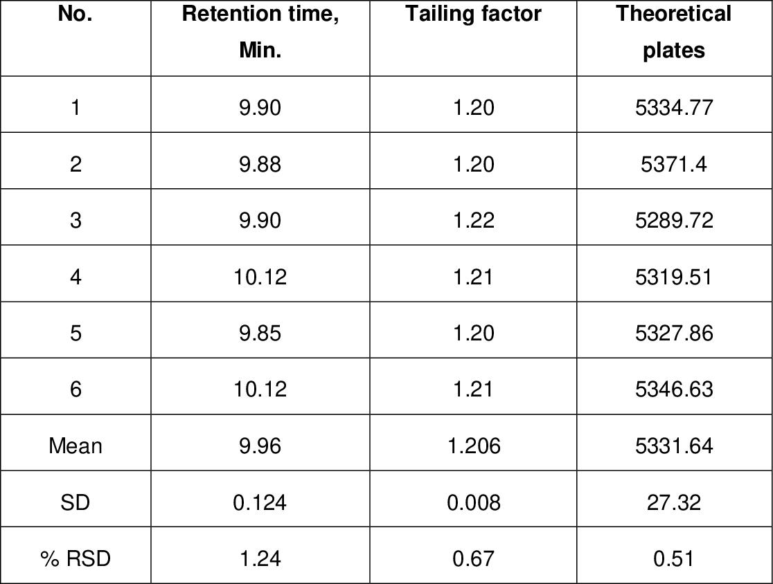 Analysis of some antiretroviral drugs in bulk, pharmaceutical