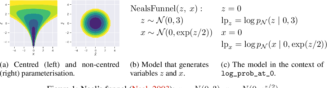 Figure 1 for Automatic Reparameterisation of Probabilistic Programs