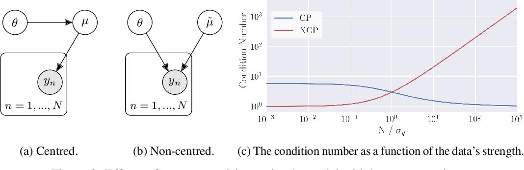 Figure 2 for Automatic Reparameterisation of Probabilistic Programs