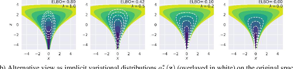 Figure 3 for Automatic Reparameterisation of Probabilistic Programs