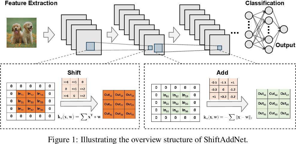 Figure 2 for ShiftAddNet: A Hardware-Inspired Deep Network