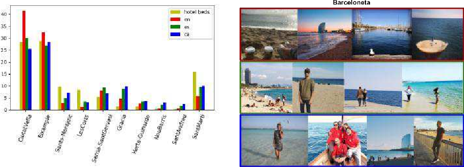 Figure 1 for Learning from #Barcelona Instagram data what Locals and Tourists post about its Neighbourhoods