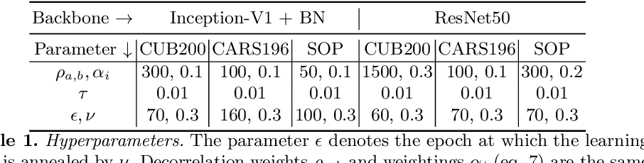 Figure 2 for DiVA: Diverse Visual Feature Aggregation for Deep Metric Learning