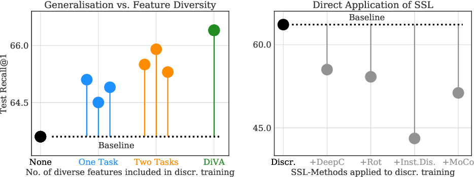Figure 1 for DiVA: Diverse Visual Feature Aggregation for Deep Metric Learning