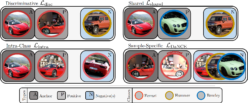 Figure 3 for DiVA: Diverse Visual Feature Aggregation for Deep Metric Learning