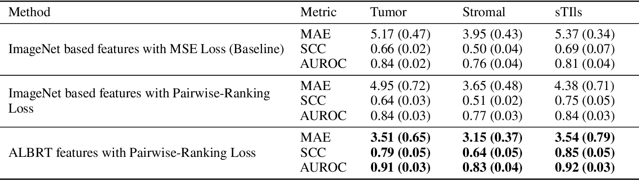 Figure 4 for ALBRT: Cellular Composition Prediction in Routine Histology Images