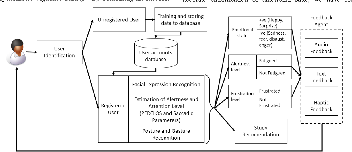 Figure 1 for Automated Alertness and Emotion Detection for Empathic Feedback During E-Learning