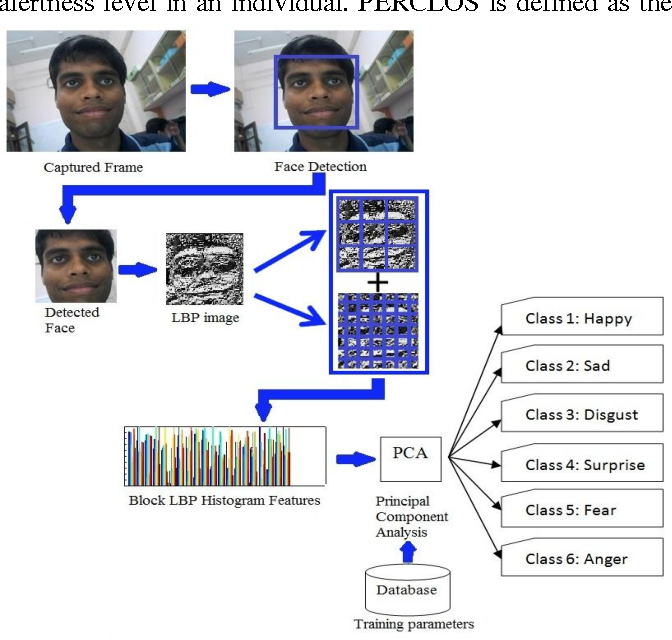 Figure 2 for Automated Alertness and Emotion Detection for Empathic Feedback During E-Learning