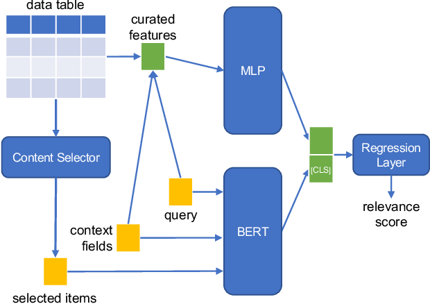 Figure 3 for Table Search Using a Deep Contextualized Language Model