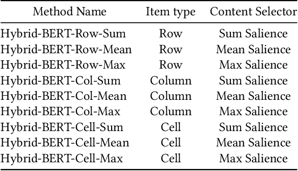 Figure 4 for Table Search Using a Deep Contextualized Language Model