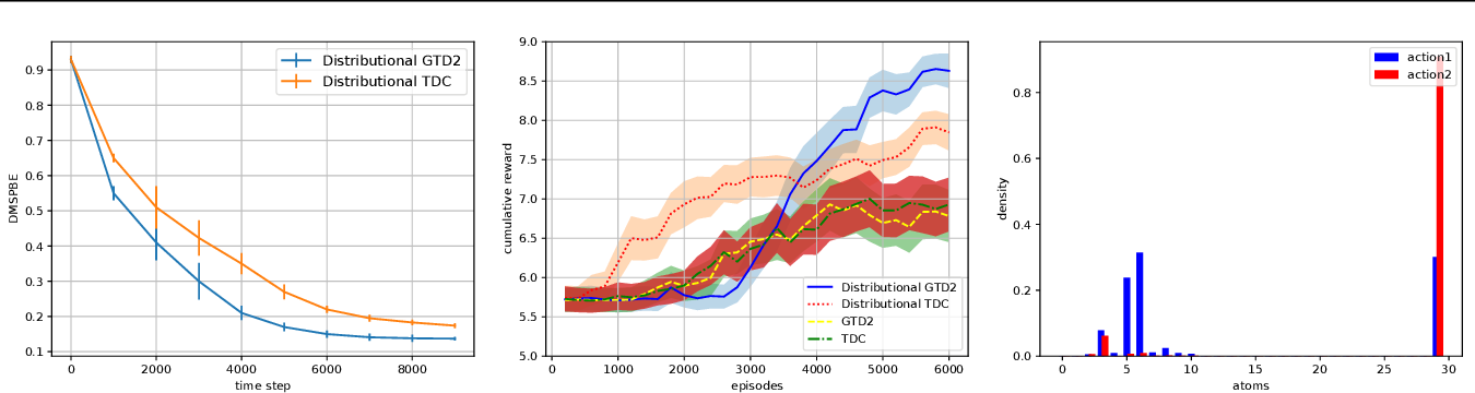 Figure 1 for Nonlinear Distributional Gradient Temporal-Difference Learning