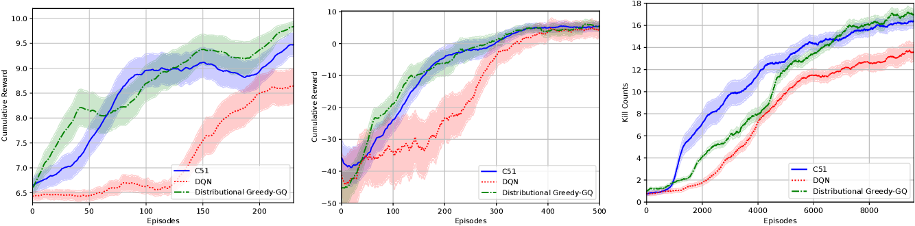 Figure 2 for Nonlinear Distributional Gradient Temporal-Difference Learning