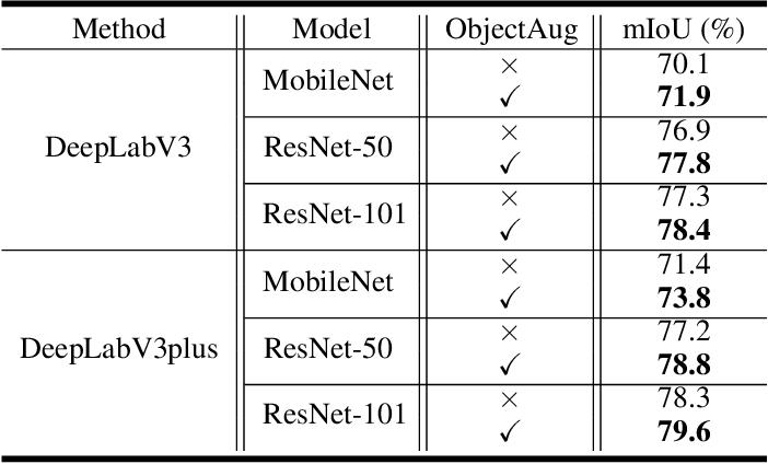 Figure 2 for ObjectAug: Object-level Data Augmentation for Semantic Image Segmentation