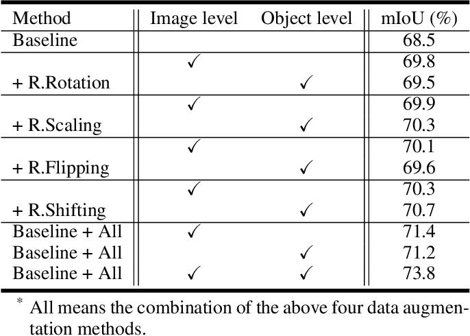 Figure 4 for ObjectAug: Object-level Data Augmentation for Semantic Image Segmentation