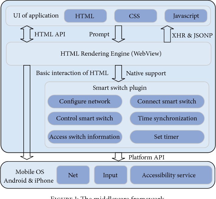 PDF] Cross-Platform Android/iOS-Based Smart Switch Control