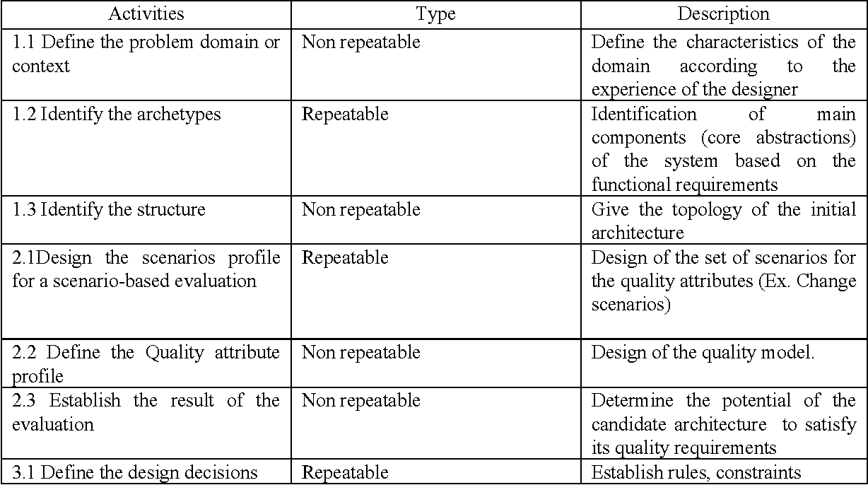 Table 2 from Quality Models to Design Software Architecture