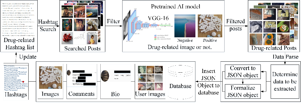 Figure 3 for Identifying Illicit Drug Dealers on Instagram with Large-scale Multimodal Data Fusion