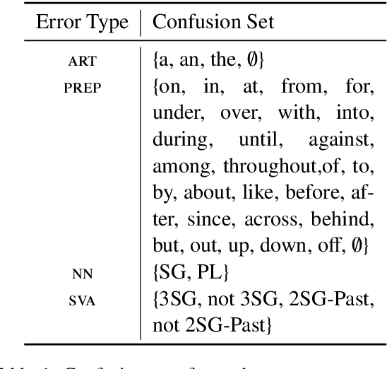 Figure 1 for Neural Machine Translation of Text from Non-Native Speakers